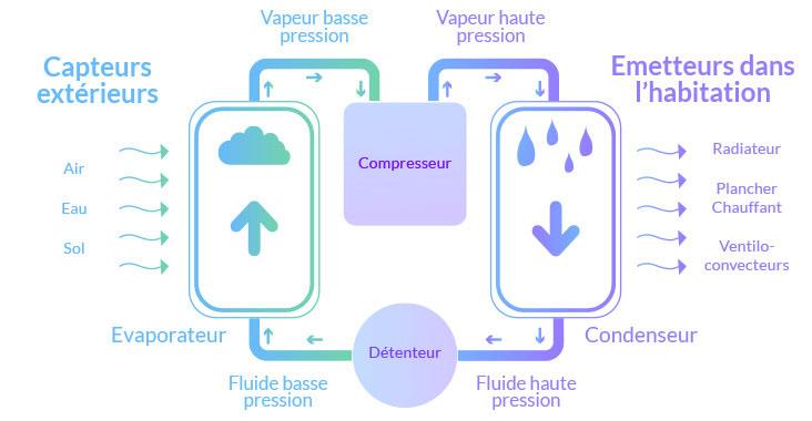 schémas de fonctionnement de la pompe à chaleur air-eau