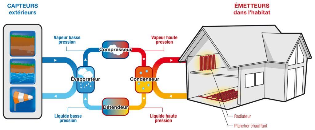 Schéma de fonctionnement de la pompe à chaleur air-eau